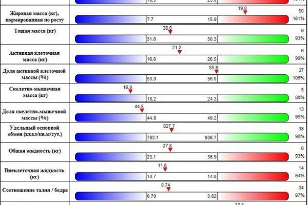 анализ состава тела